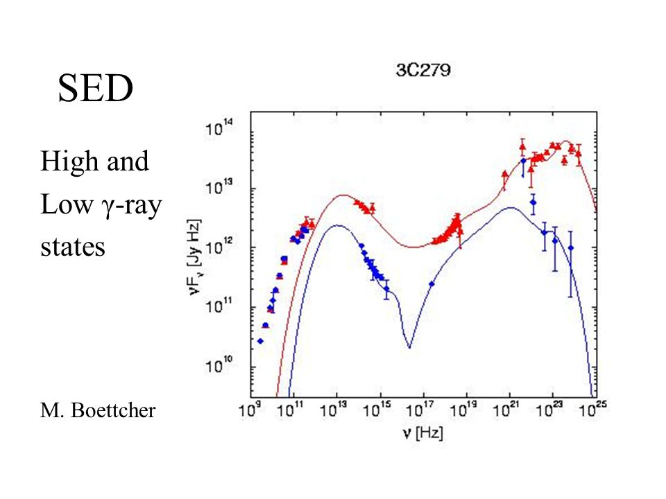 SED High and Low γ-ray states M. Boettcher