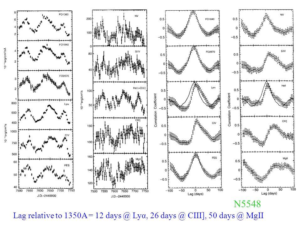 Lag relative to 1350A = 12 days @ Lyα, 26 days @ CIII], 50 days @ MgII N5548