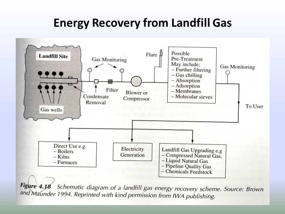 Energy Recovery from Landfill Gas