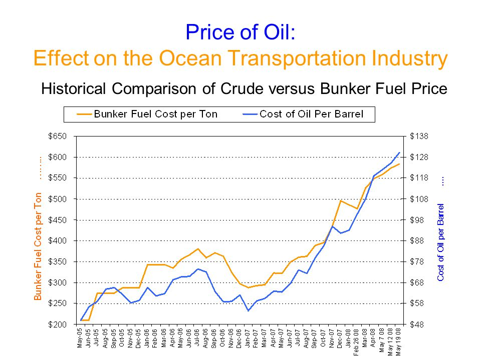 Price of Oil: Effect on the Ocean Transportation Industry Historical Comparison of Crude versus Bunker Fuel Price