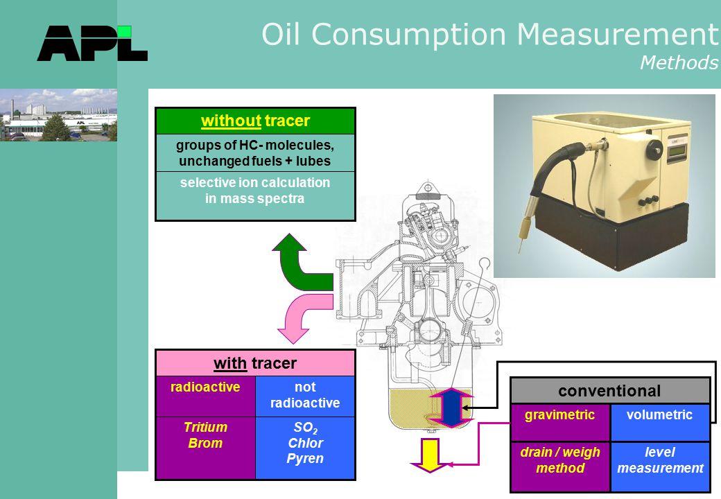 Oil Consumption Measurement Methods SO 2 Chlor Pyren Tritium Brom not radioactive radioactive with tracer level measurement drain / weigh method volum