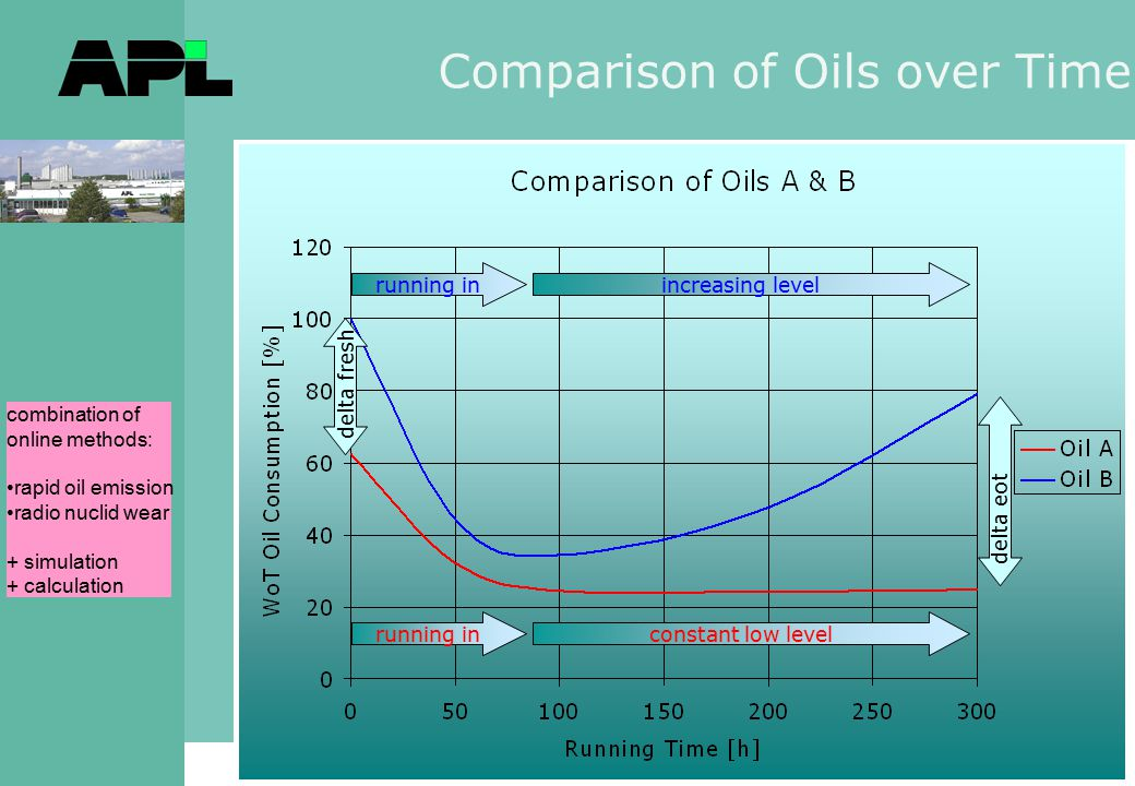 Comparison of Oils over Time running inconstant low level running inincreasing level delta fresh delta eot combination of online methods: rapid oil emission radio nuclid wear + simulation + calculation