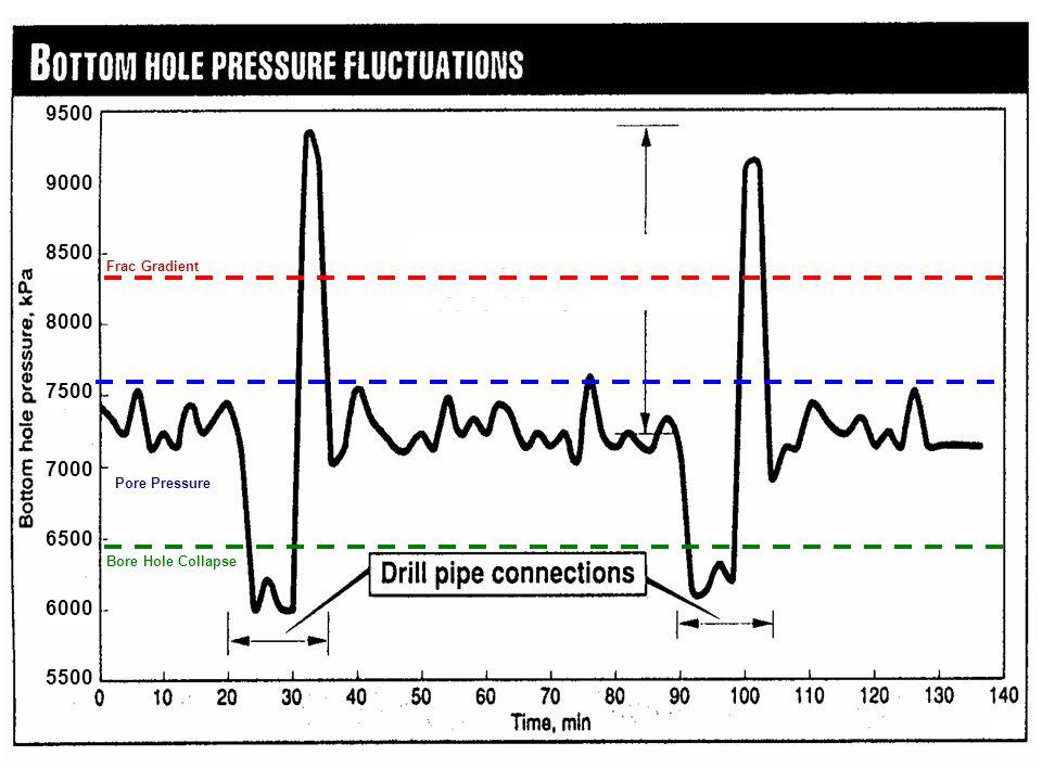 5500 6000 6500 7000 7500 8000 8500 9000 9500 Bore Hole Collapse Pore Pressure Frac Gradient