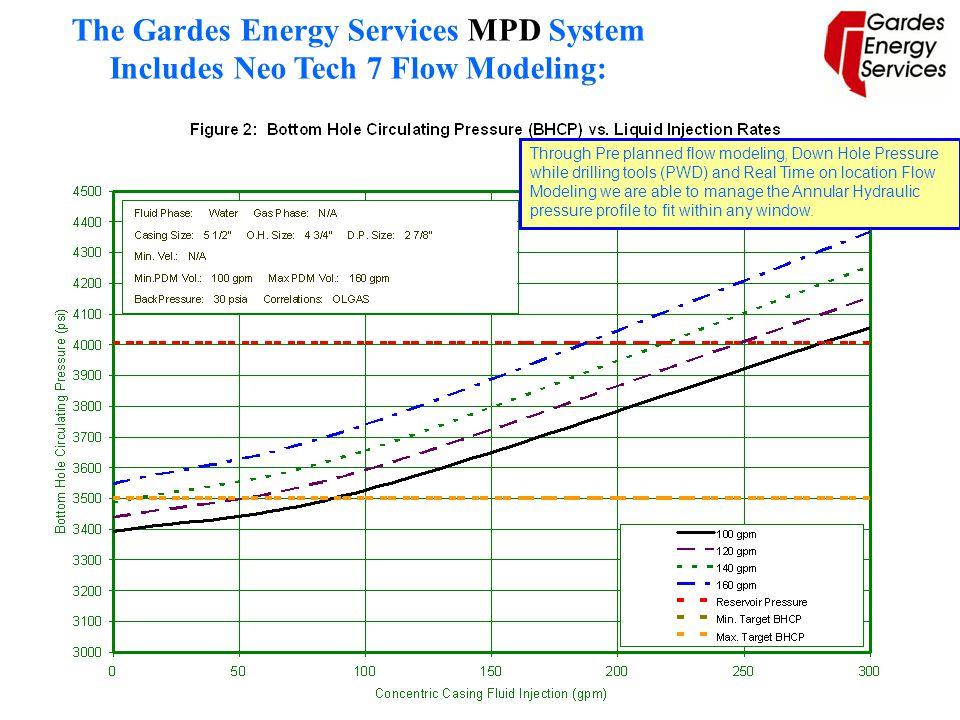 The Gardes Energy Services MPD System Includes Neo Tech 7 Flow Modeling: Through Pre planned flow modeling, Down Hole Pressure while drilling tools (P