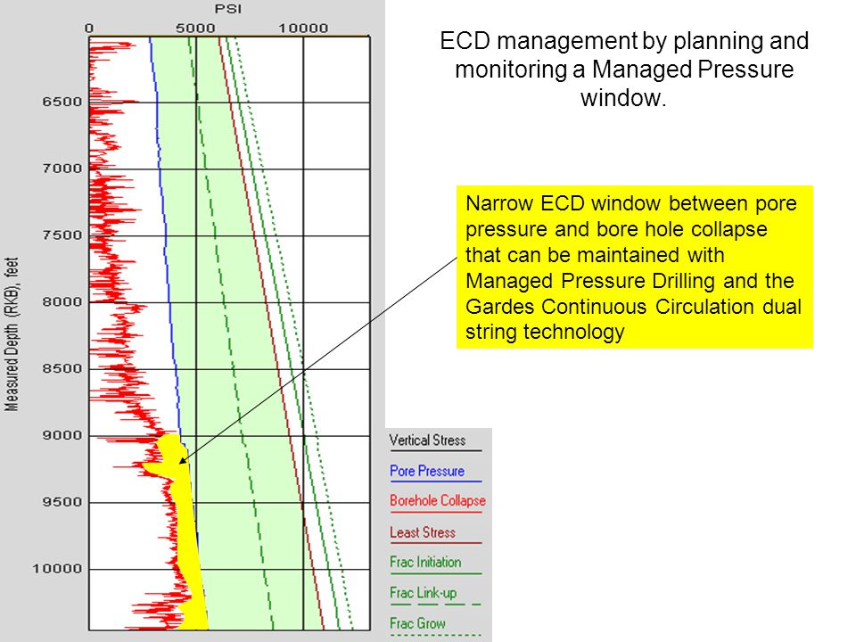 ECD management by planning and monitoring a Managed Pressure window. Narrow ECD window between pore pressure and bore hole collapse that can be mainta