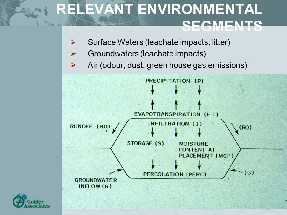 RELEVANT ENVIRONMENTAL SEGMENTS  Surface Waters (leachate impacts, litter)  Groundwaters (leachate impacts)  Air (odour, dust, green house gas emissions)