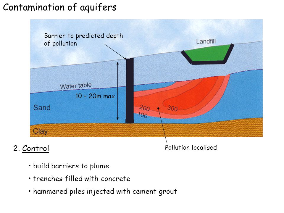 Contamination of aquifers 1.