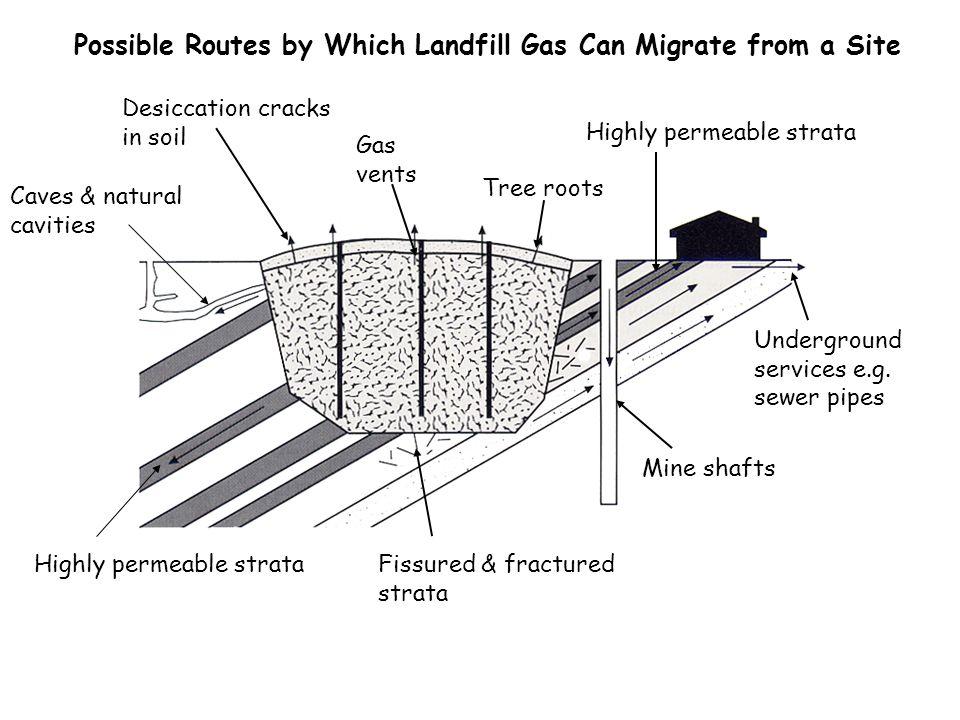 Landfill Gas Loscoe, Derbyshire - 1986