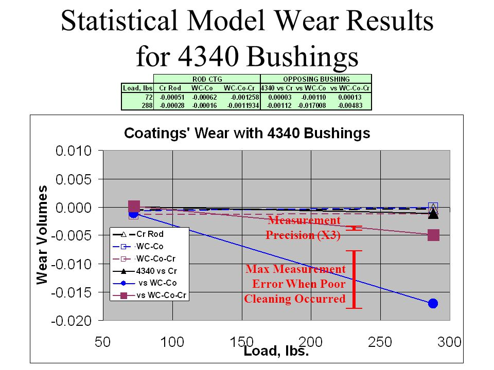 Statistical Model Wear Results for 4340 Bushings Max Measurement Error When Poor Cleaning Occurred Measurement Precision (X3)