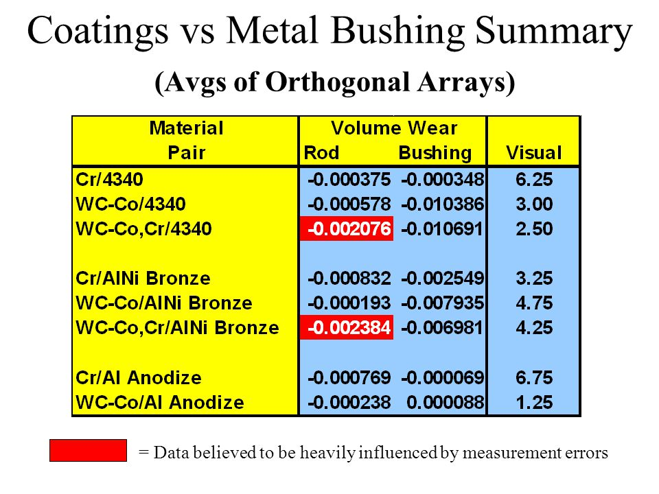 Coatings vs Metal Bushing Summary (Avgs of Orthogonal Arrays) = Data believed to be heavily influenced by measurement errors
