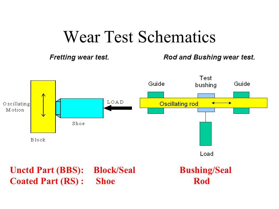 Wear Test Schematics Rod and Bushing wear test.Fretting wear test.