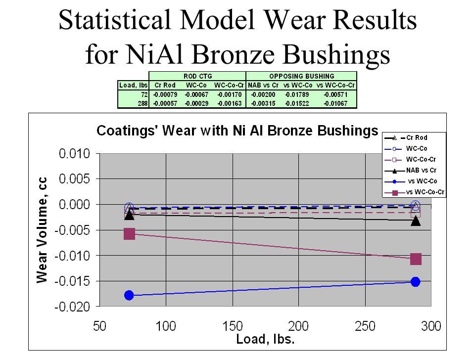 Statistical Model Wear Results for NiAl Bronze Bushings
