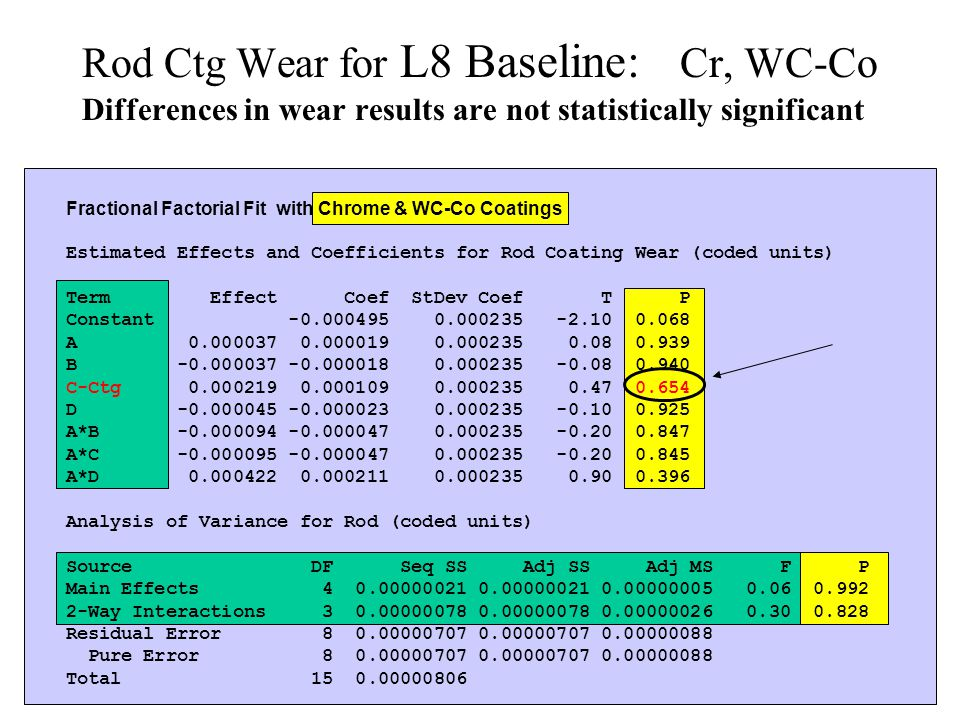 Fractional Factorial Fit with Chrome & WC-Co Coatings Estimated Effects and Coefficients for Rod Coating Wear (coded units) Term Effect Coef StDev Coef T P Constant -0.000495 0.000235 -2.10 0.068 A 0.000037 0.000019 0.000235 0.08 0.939 B -0.000037 -0.000018 0.000235 -0.08 0.940 C-Ctg 0.000219 0.000109 0.000235 0.47 0.654 D -0.000045 -0.000023 0.000235 -0.10 0.925 A*B -0.000094 -0.000047 0.000235 -0.20 0.847 A*C -0.000095 -0.000047 0.000235 -0.20 0.845 A*D 0.000422 0.000211 0.000235 0.90 0.396 Analysis of Variance for Rod (coded units) Source DF Seq SS Adj SS Adj MS F P Main Effects 4 0.00000021 0.00000021 0.00000005 0.06 0.992 2-Way Interactions 3 0.00000078 0.00000078 0.00000026 0.30 0.828 Residual Error 8 0.00000707 0.00000707 0.00000088 Pure Error 8 0.00000707 0.00000707 0.00000088 Total 15 0.00000806 Rod Ctg Wear for L8 Baseline: Cr, WC-Co Differences in wear results are not statistically significant