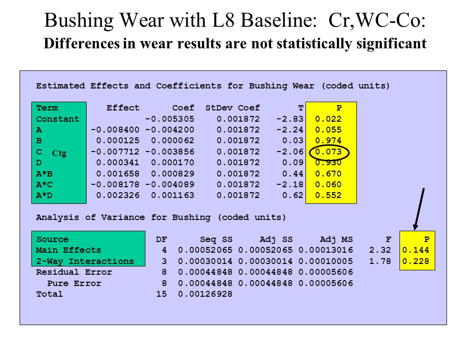 Bushing Wear with L8 Baseline: Cr,WC-Co: Differences in wear results are not statistically significant Estimated Effects and Coefficients for Bushing Wear (coded units) Term Effect Coef StDev Coef T P Constant -0.005305 0.001872 -2.83 0.022 A -0.008400 -0.004200 0.001872 -2.24 0.055 B 0.000125 0.000062 0.001872 0.03 0.974 C -0.007712 -0.003856 0.001872 -2.06 0.073 D 0.000341 0.000170 0.001872 0.09 0.930 A*B 0.001658 0.000829 0.001872 0.44 0.670 A*C -0.008178 -0.004089 0.001872 -2.18 0.060 A*D 0.002326 0.001163 0.001872 0.62 0.552 Analysis of Variance for Bushing (coded units) Source DF Seq SS Adj SS Adj MS F P Main Effects 4 0.00052065 0.00052065 0.00013016 2.32 0.144 2-Way Interactions 3 0.00030014 0.00030014 0.00010005 1.78 0.228 Residual Error 8 0.00044848 0.00044848 0.00005606 Pure Error 8 0.00044848 0.00044848 0.00005606 Total 15 0.00126928 Ctg