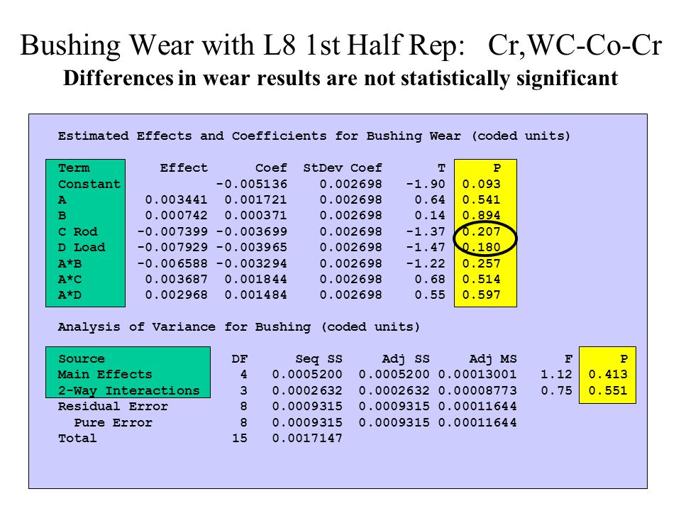 Bushing Wear with L8 1st Half Rep: Cr,WC-Co-Cr Differences in wear results are not statistically significant Estimated Effects and Coefficients for Bushing Wear (coded units) Term Effect Coef StDev Coef T P Constant -0.005136 0.002698 -1.90 0.093 A 0.003441 0.001721 0.002698 0.64 0.541 B 0.000742 0.000371 0.002698 0.14 0.894 C Rod -0.007399 -0.003699 0.002698 -1.37 0.207 D Load -0.007929 -0.003965 0.002698 -1.47 0.180 A*B -0.006588 -0.003294 0.002698 -1.22 0.257 A*C 0.003687 0.001844 0.002698 0.68 0.514 A*D 0.002968 0.001484 0.002698 0.55 0.597 Analysis of Variance for Bushing (coded units) Source DF Seq SS Adj SS Adj MS F P Main Effects 4 0.0005200 0.0005200 0.00013001 1.12 0.413 2-Way Interactions 3 0.0002632 0.0002632 0.00008773 0.75 0.551 Residual Error 8 0.0009315 0.0009315 0.00011644 Pure Error 8 0.0009315 0.0009315 0.00011644 Total 15 0.0017147