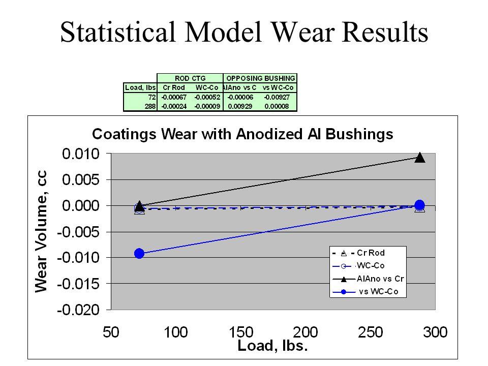 Statistical Model Wear Results