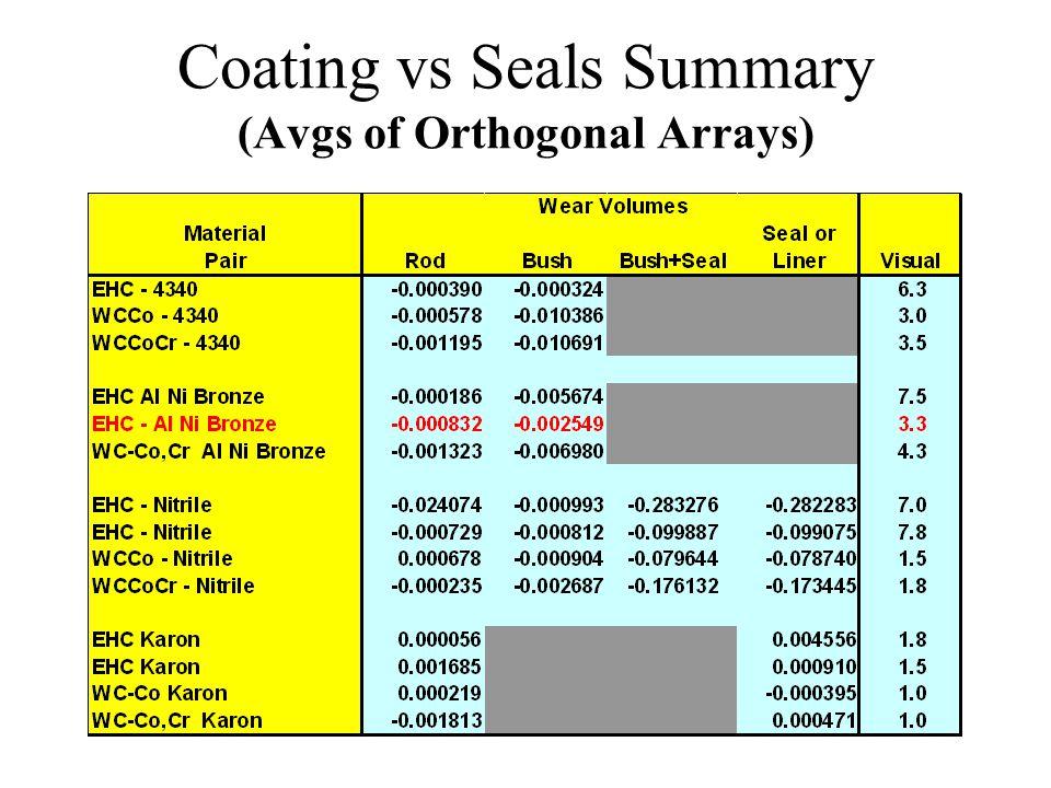 Coating vs Seals Summary (Avgs of Orthogonal Arrays)
