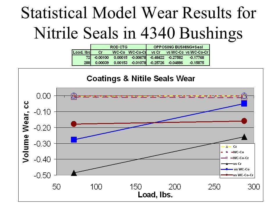 Statistical Model Wear Results for Nitrile Seals in 4340 Bushings