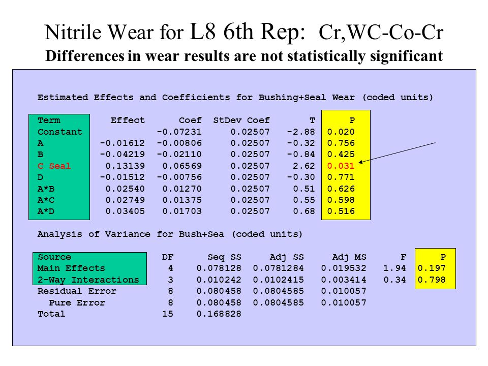 Nitrile Wear for L8 6th Rep: Cr,WC-Co-Cr Differences in wear results are not statistically significant Estimated Effects and Coefficients for Bushing+Seal Wear (coded units) Term Effect Coef StDev Coef T P Constant -0.07231 0.02507 -2.88 0.020 A -0.01612 -0.00806 0.02507 -0.32 0.756 B -0.04219 -0.02110 0.02507 -0.84 0.425 C Seal 0.13139 0.06569 0.02507 2.62 0.031 D -0.01512 -0.00756 0.02507 -0.30 0.771 A*B 0.02540 0.01270 0.02507 0.51 0.626 A*C 0.02749 0.01375 0.02507 0.55 0.598 A*D 0.03405 0.01703 0.02507 0.68 0.516 Analysis of Variance for Bush+Sea (coded units) Source DF Seq SS Adj SS Adj MS F P Main Effects 4 0.078128 0.0781284 0.019532 1.94 0.197 2-Way Interactions 3 0.010242 0.0102415 0.003414 0.34 0.798 Residual Error 8 0.080458 0.0804585 0.010057 Pure Error 8 0.080458 0.0804585 0.010057 Total 15 0.168828
