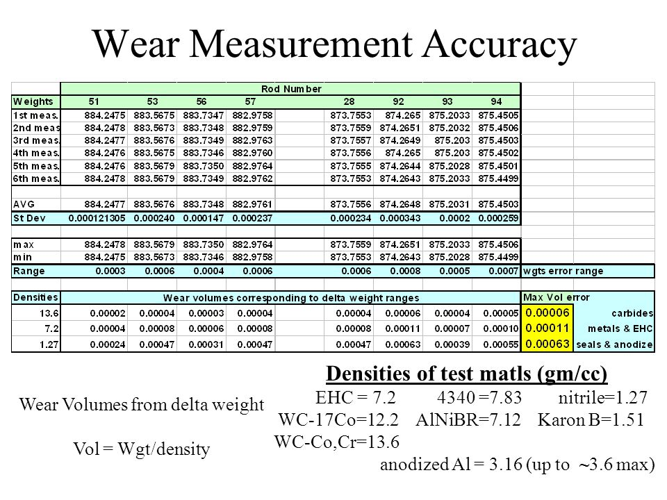 Wear Measurement Accuracy Wear Volumes from delta weight Vol = Wgt/density Densities of test matls (gm/cc) EHC = 7.2 4340 =7.83 nitrile=1.27 WC-17Co=12.2 AlNiBR=7.12 Karon B=1.51 WC-Co,Cr=13.6 anodized Al = 3.16 (up to ~3.6 max)
