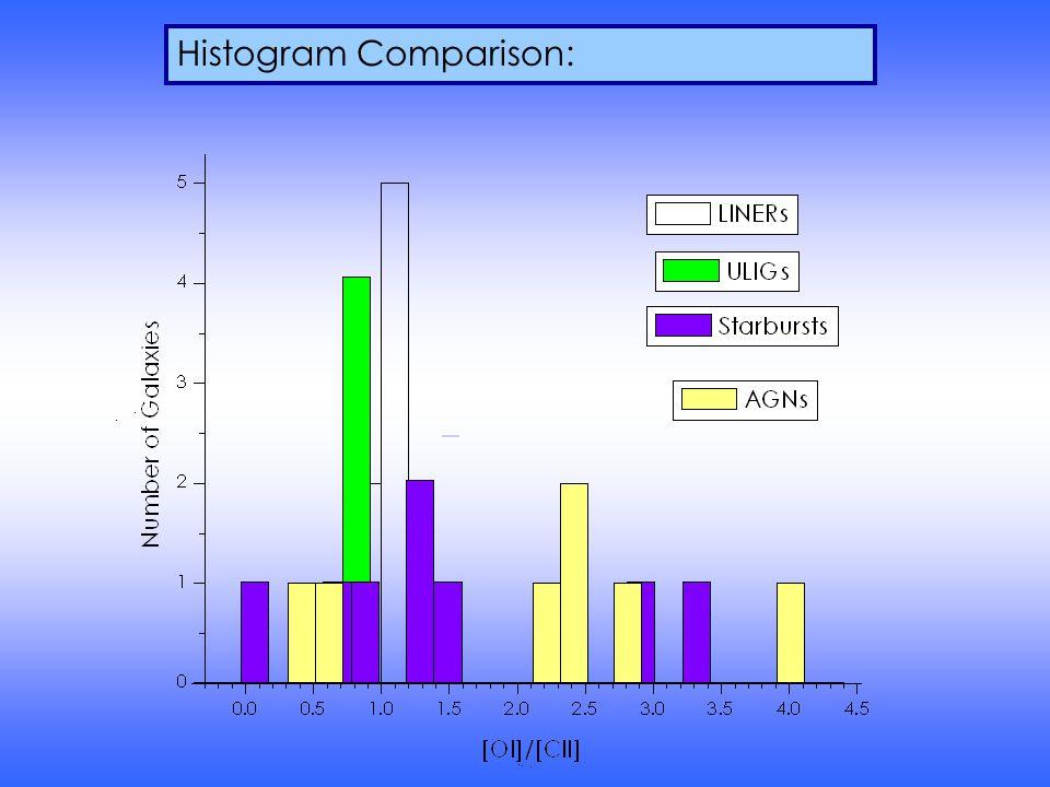Histogram Comparison: