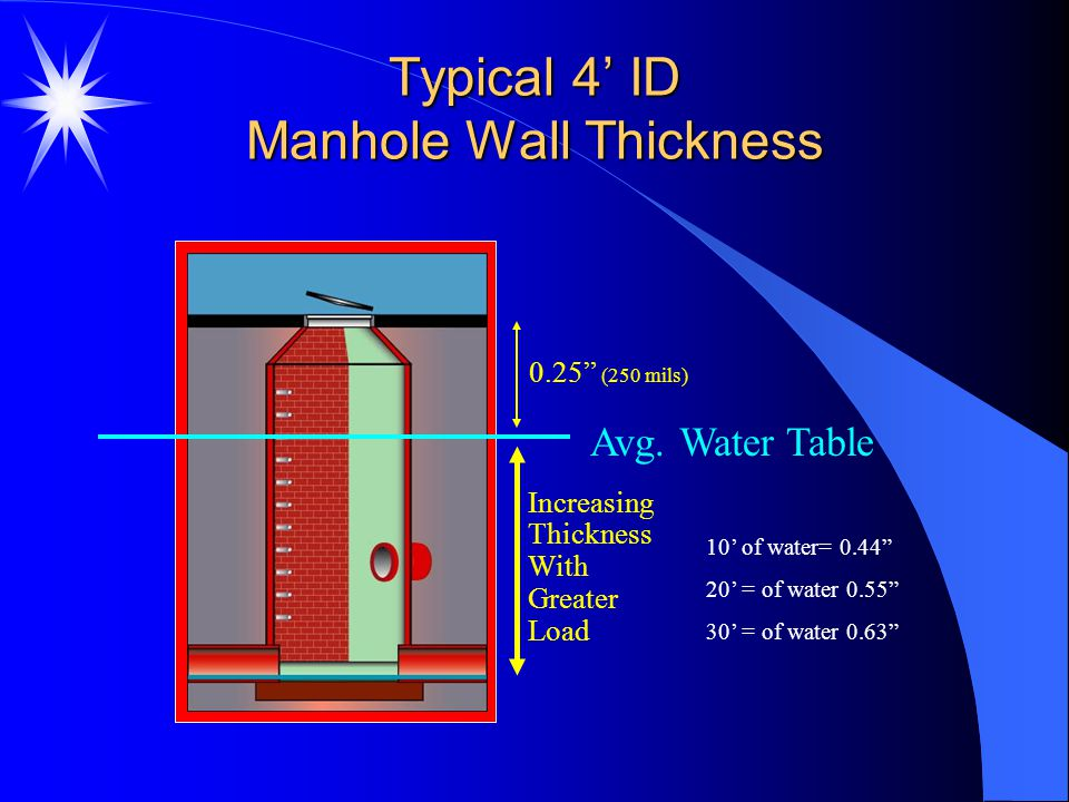"""Typical 4' ID Manhole Wall Thickness Increasing Thickness With Greater Load 0.25"""" (250 mils) Avg. Water Table 10' of water= 0.44"""" 20' = of water 0.55"""""""