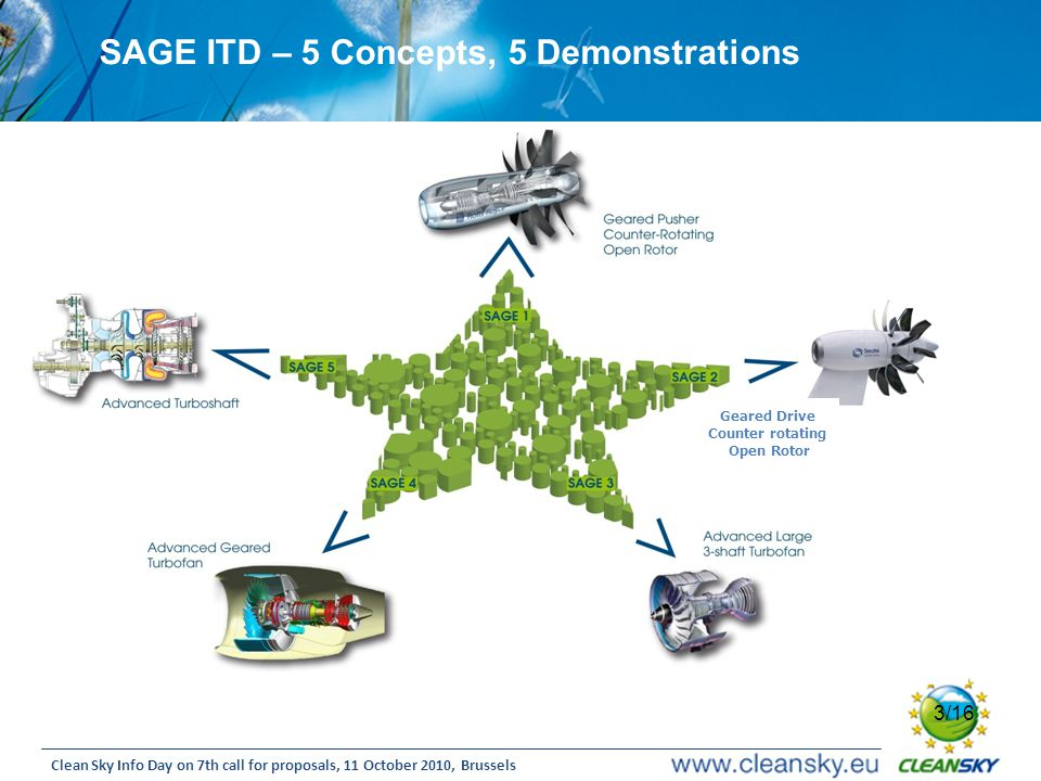 3 3/16 Clean Sky Info Day on 7th call for proposals, 11 October 2010, Brussels SAGE ITD – 5 Concepts, 5 Demonstrations Geared Drive Counter rotating Open Rotor