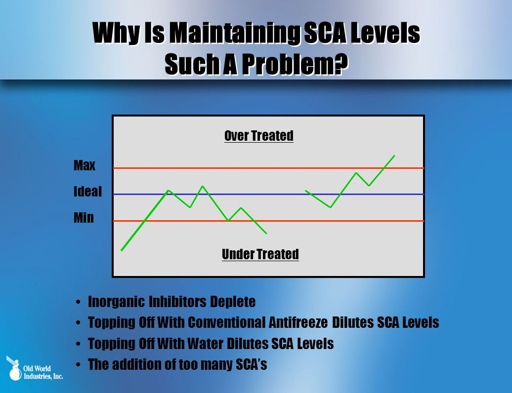 Why Is Maintaining SCA Levels Such A Problem. Why Is Maintaining SCA Levels Such A Problem.