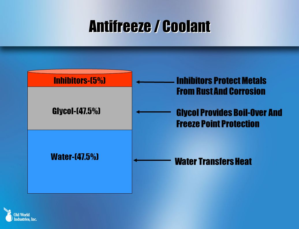 Antifreeze / Coolant Inhibitors-(5%) Glycol-(47.5%) Glycol Provides Boil-Over And Freeze Point Protection Water-(47.5%) Water Transfers Heat Inhibitors Protect Metals From Rust And Corrosion