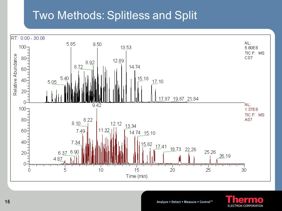 15 Two Methods: Splitless and Split