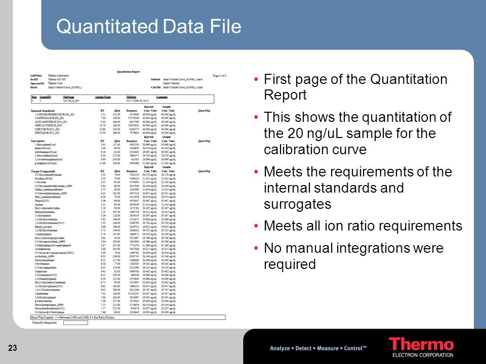 23 Quantitated Data File First page of the Quantitation Report This shows the quantitation of the 20 ng/uL sample for the calibration curve Meets the requirements of the internal standards and surrogates Meets all ion ratio requirements No manual integrations were required