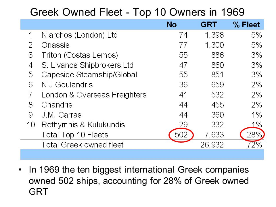 Greek Owned Fleet - Top 10 Owners in 1969 In 1969 the ten biggest international Greek companies owned 502 ships, accounting for 28% of Greek owned GRT
