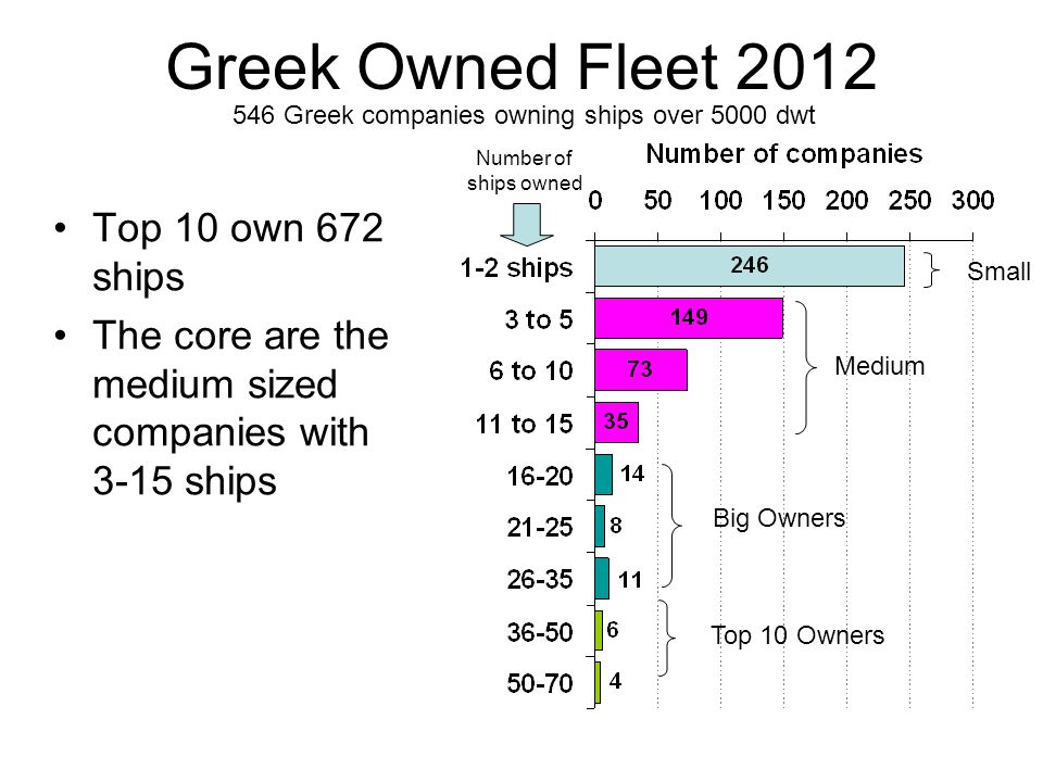 Greek Owned Fleet 2012 Top 10 own 672 ships The core are the medium sized companies with 3-15 ships Top 10 Owners Big Owners Medium Small Number of sh