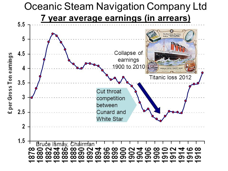 Oceanic Steam Navigation Company Ltd 7 year average earnings (in arrears) Bruce Ismay, Chairman Titanic loss 2012 Collapse of earnings 1900 to 2010 Cu