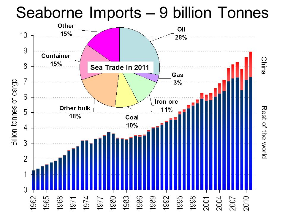 Seaborne Imports – 9 billion Tonnes Sea Trade in 2011 China Rest of the world