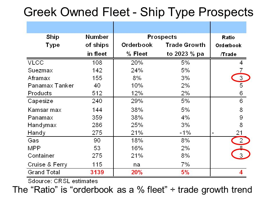 "Greek Owned Fleet - Ship Type Prospects The ""Ratio"" is ""orderbook as a % fleet"" ÷ trade growth trend"