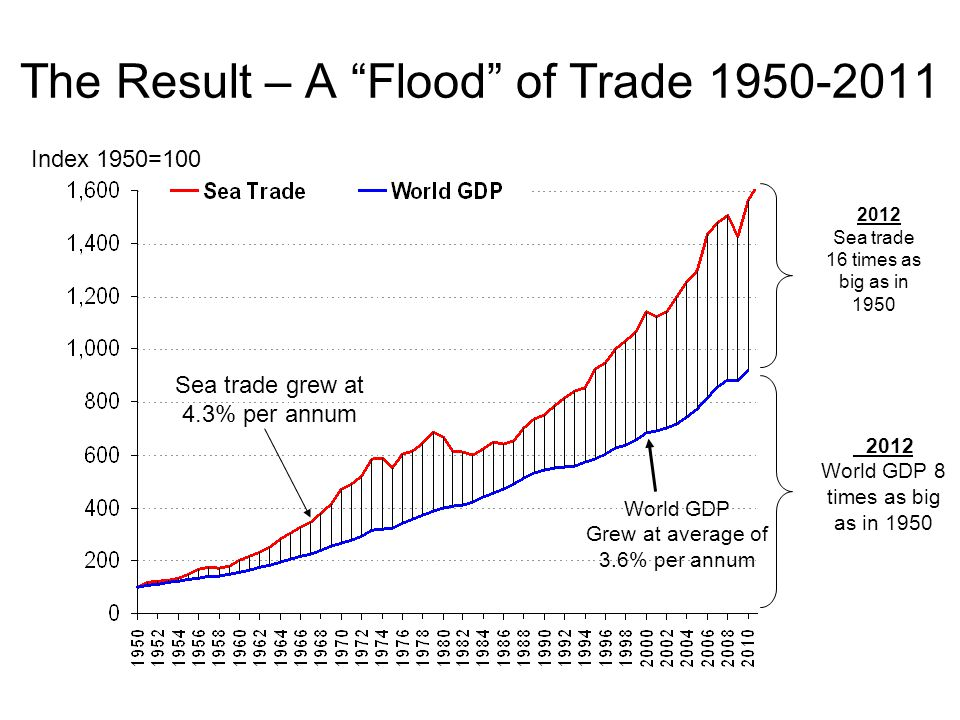 "The Result – A ""Flood"" of Trade 1950-2011 Index 1950=100 2012 Sea trade 16 times as big as in 1950 Sea trade grew at 4.3% per annum World GDP Grew at"