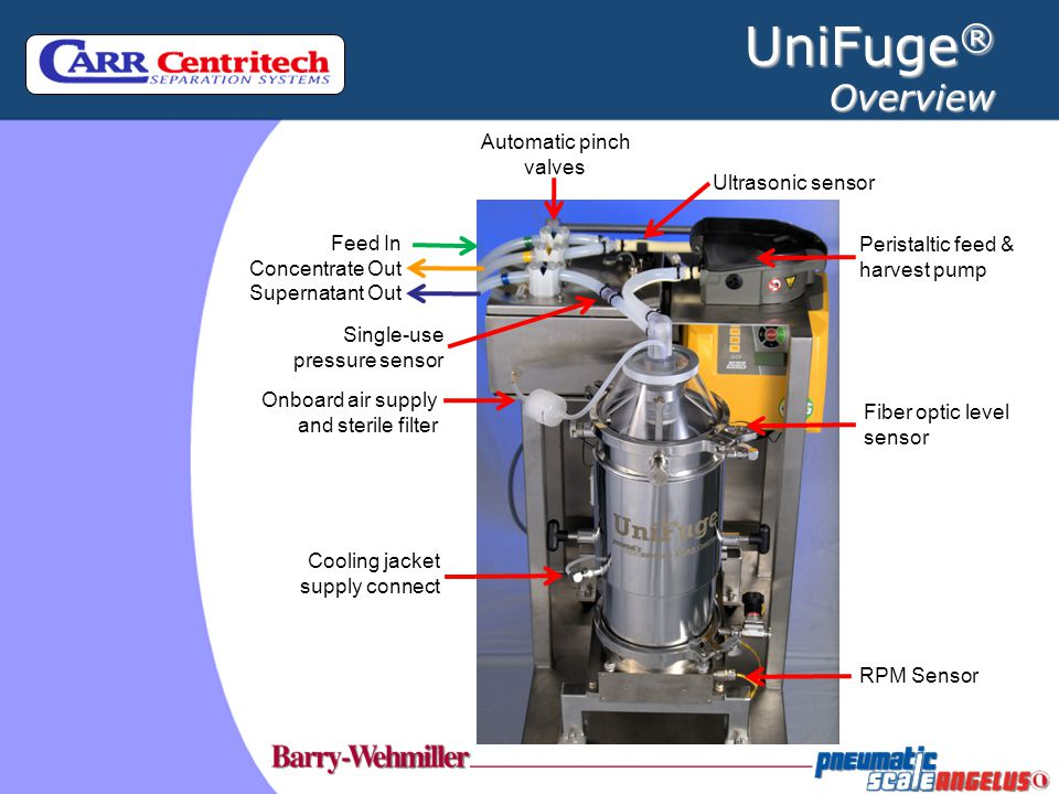Auto & manual modes Setup integrity test mode Controlled parameters Bowl speed / G-force Feed flow rate Fill volume (flow rate / time) Cycle time Discharge time Number of cycles Monitored Parameters Supernatant line pressure Air pressure Vibration (accelerometer) Calibration screens Alarms UniFuge ® Automated Processing