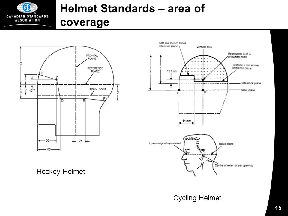 15 Helmet Standards – area of coverage Hockey Helmet Cycling Helmet