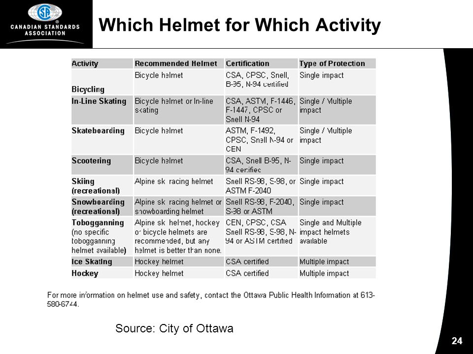 24 Which Helmet for Which Activity Source: City of Ottawa