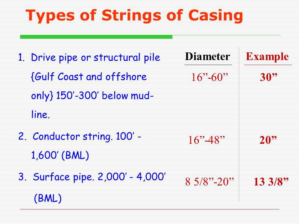 Types of Strings of Casing 1.