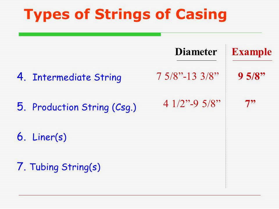 Types of Strings of Casing 4.Intermediate String 5.