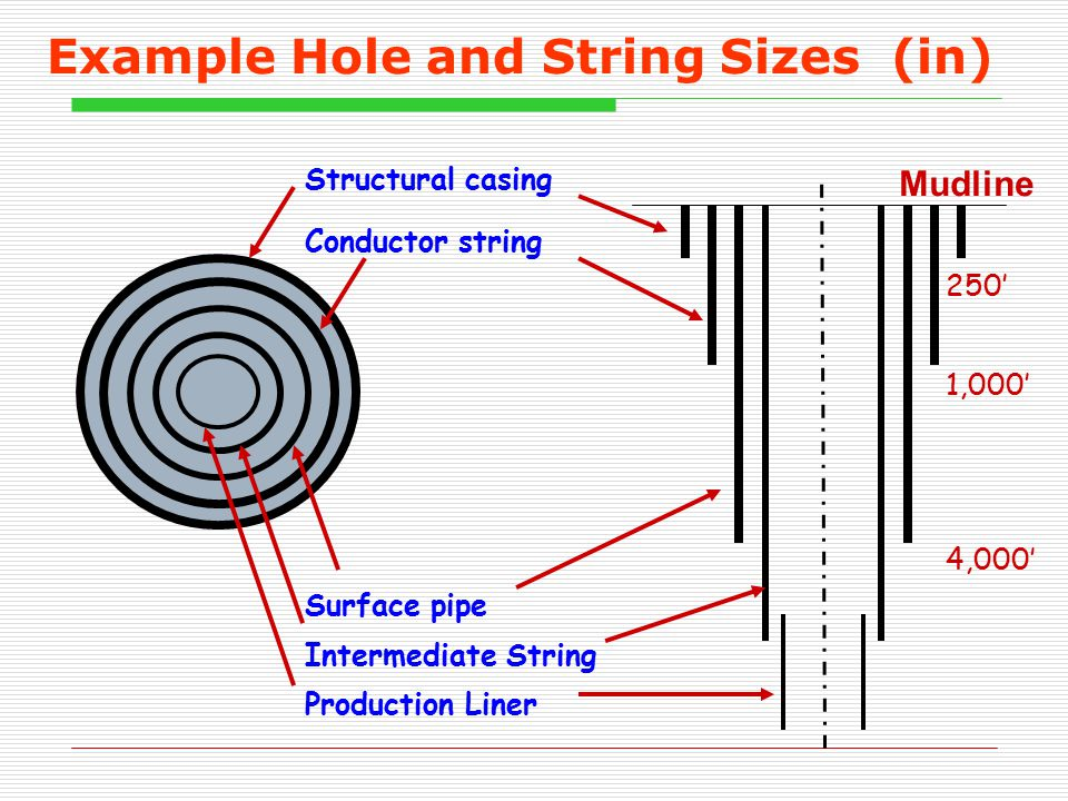 Example Hole and String Sizes (in) Structural casing Conductor string Surface pipe Intermediate String Production Liner 250' 1,000' 4,000' Mudline