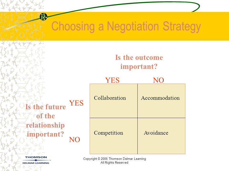 Copyright © 2006 Thomson Delmar Learning All Rights Reserved Choosing a Negotiation Strategy Is the future of the relationship important? Is the outco