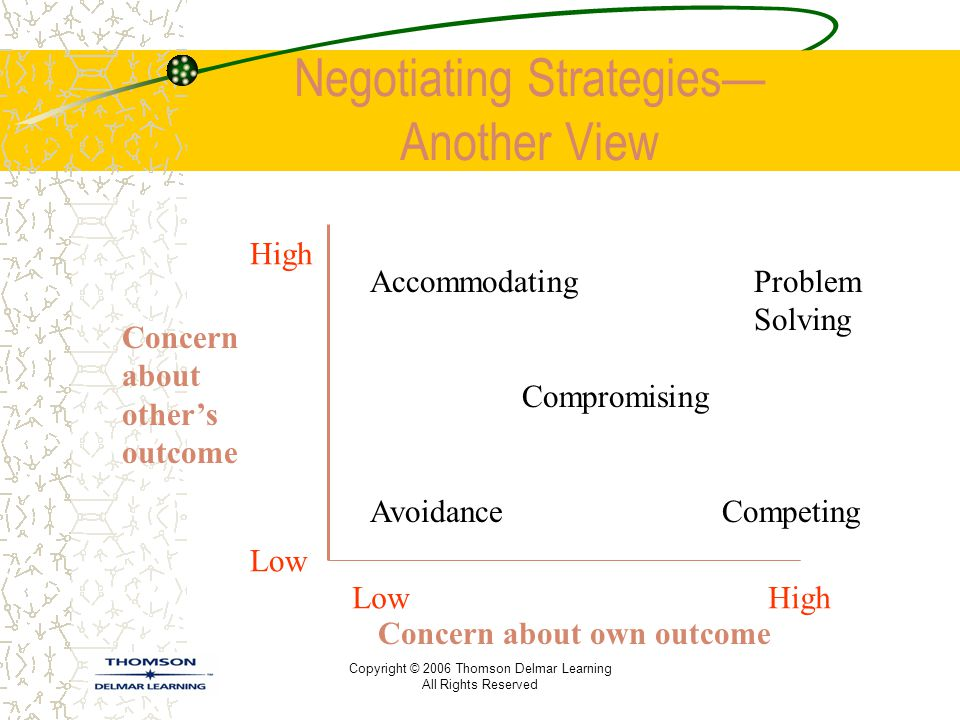 Copyright © 2006 Thomson Delmar Learning All Rights Reserved Negotiating Strategies— Another View Concern about other's outcome High Low Low High Acco