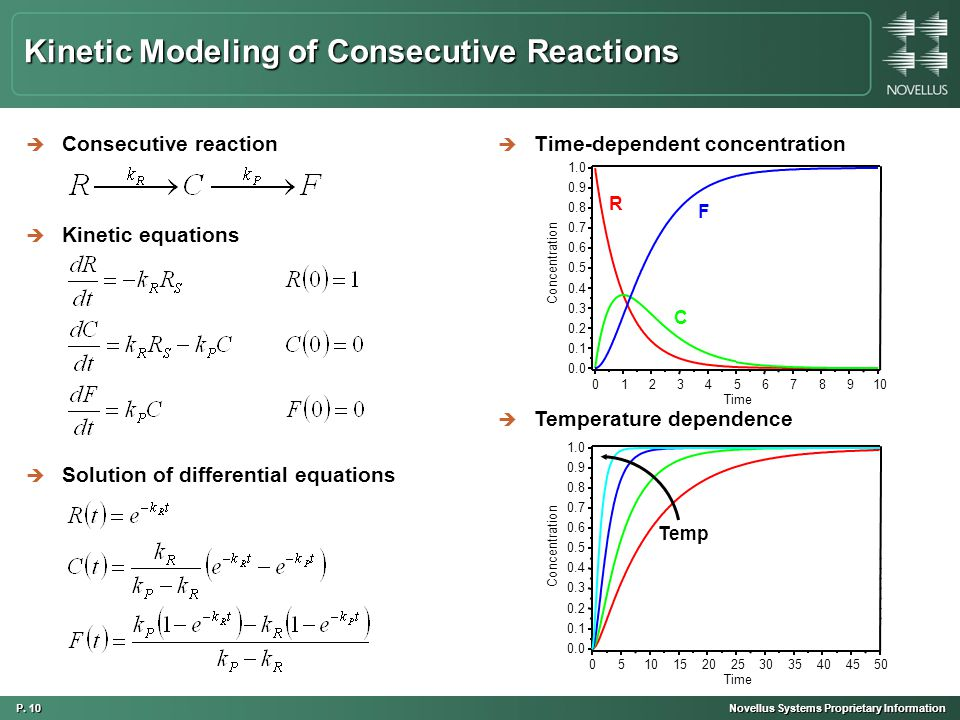 P. 10 Novellus Systems Proprietary Information Kinetic Modeling of Consecutive Reactions è Consecutive reaction è Time-dependent concentration è Kinet
