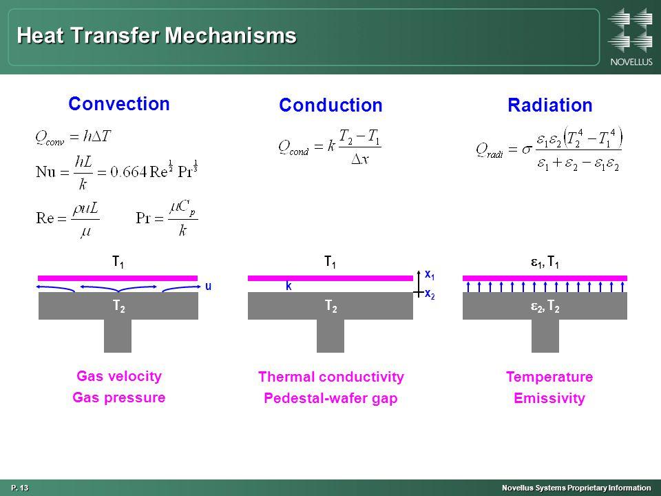 P. 13 Novellus Systems Proprietary Information Heat Transfer Mechanisms Conduction T2T2 Radiation 2, T22, T2 T1T1 1, T11, T1 k x2x2 x1x1 Thermal c
