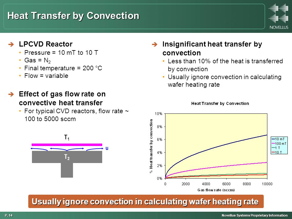 P. 14 Novellus Systems Proprietary Information Heat Transfer by Convection è LPCVD Reactor Pressure = 10 mT to 10 T Gas = N 2 Final temperature = 200