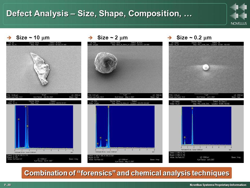 P. 20 Novellus Systems Proprietary Information Defect Analysis – Size, Shape, Composition, … è Size ~ 10  m è Size ~ 2  m è Size ~ 0.2  m Combinati