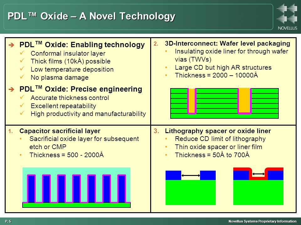 P. 5 Novellus Systems Proprietary Information 1.